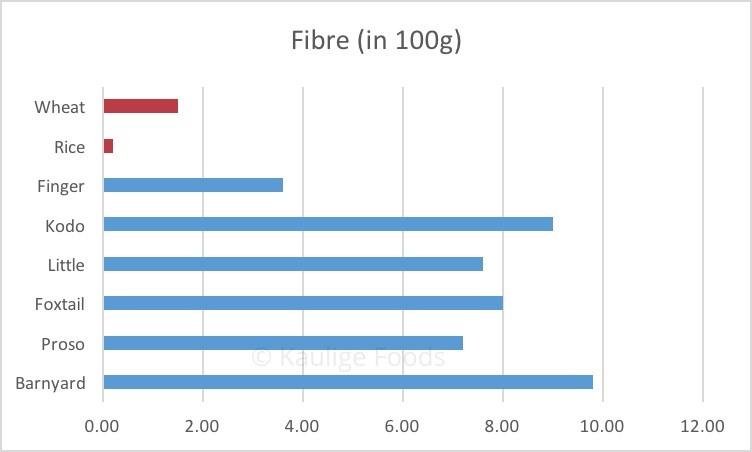 fibre content in millets