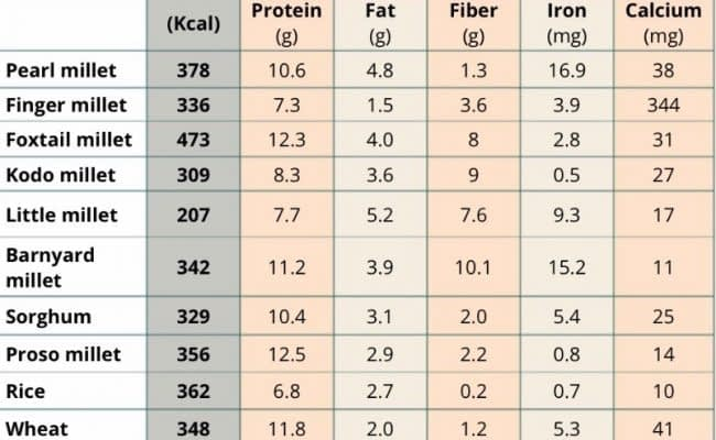 Comparison of nutritional values of millets with other foods
